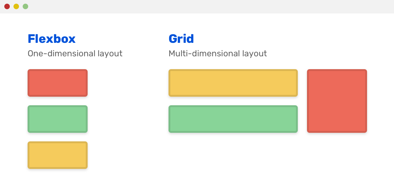 Grid for layout, flexbox for components 50