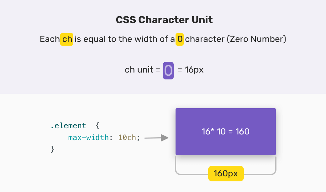 Min and Max Width/Height in CSS 19