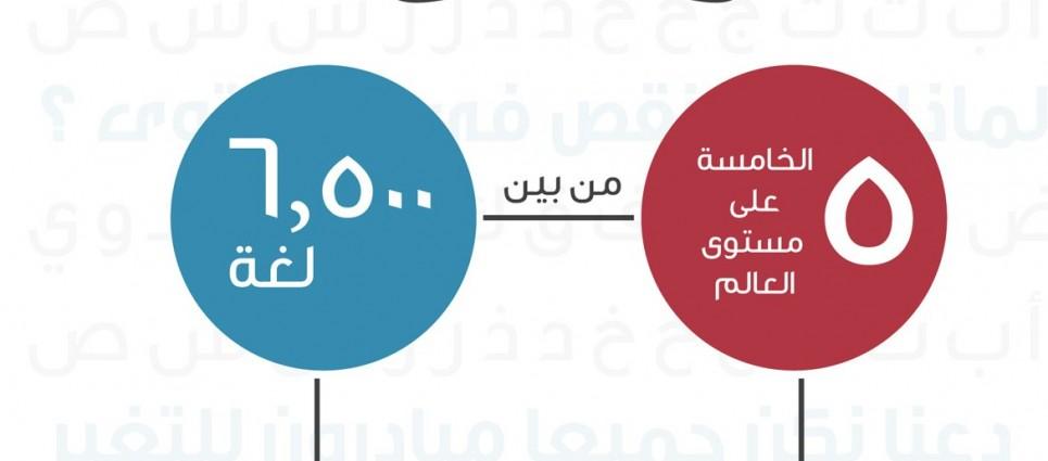 إنفوجرافيك | المحتوى العربي على الإنترنت